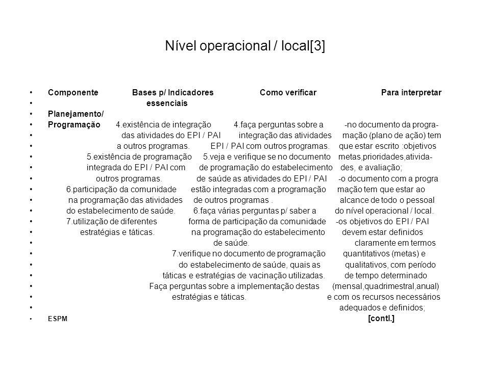 Nível operacional / local[3] Componente Bases p/ Indicadores Como verificar Para interpretar essenciais Planejamento/ Programação 4.existência de inte