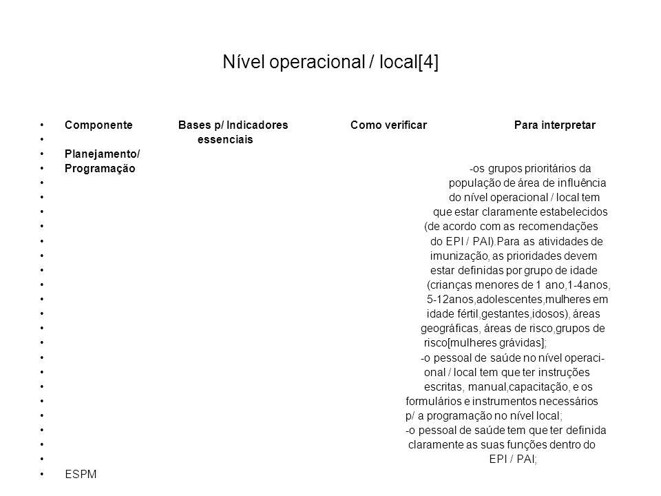 Nível operacional / local[4] Componente Bases p/ Indicadores Como verificar Para interpretar essenciais Planejamento/ Programação -os grupos prioritár
