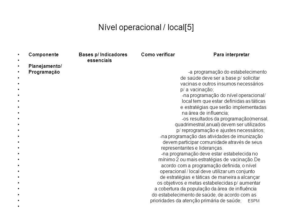 Nível operacional / local[5] Componente Bases p/ Indicadores Como verificar Para interpretar essenciais Planejamento/ Programação -a programação do estabelecimento de saúde deve ser a base p/ solicitar vacinas e outros insumos necessários p/ a vacinação; -na programação do nível operacional/ local tem que estar definidas as táticas e estratégias que serão implementadas na área de influencia; -os resultados da programação(mensal, quadrimestral,anual) devem ser utilizados p/ reprogramação e ajustes necessários; -na programação das atividades de imunização devem participar comunidade através de seus representantes e lideranças.