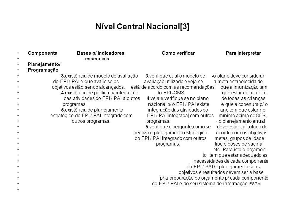 Nível Central Nacional[3] Componente Bases p/ Indicadores Como verificar Para interpretar essenciais Planejamento/ Programação 3.existência de modelo