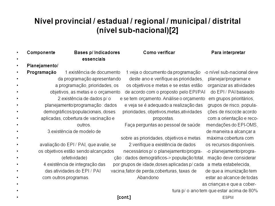 Nível provincial / estadual / regional / municipal / distrital (nível sub-nacional)[2] Componente Bases p/ Indicadores Como verificar Para interpretar
