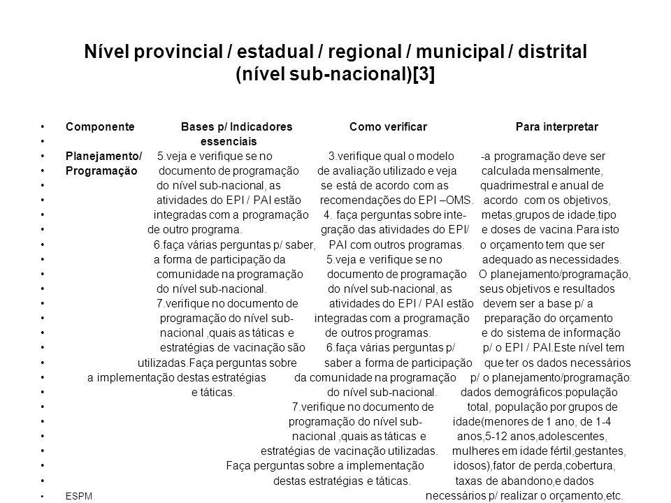 Nível provincial / estadual / regional / municipal / distrital (nível sub-nacional)[3] Componente Bases p/ Indicadores Como verificar Para interpretar