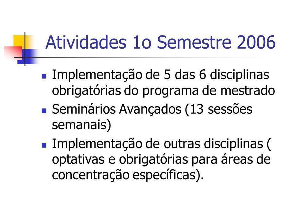 Atividades 1o Semestre 2006 Implementação de 5 das 6 disciplinas obrigatórias do programa de mestrado Seminários Avançados (13 sessões semanais) Imple