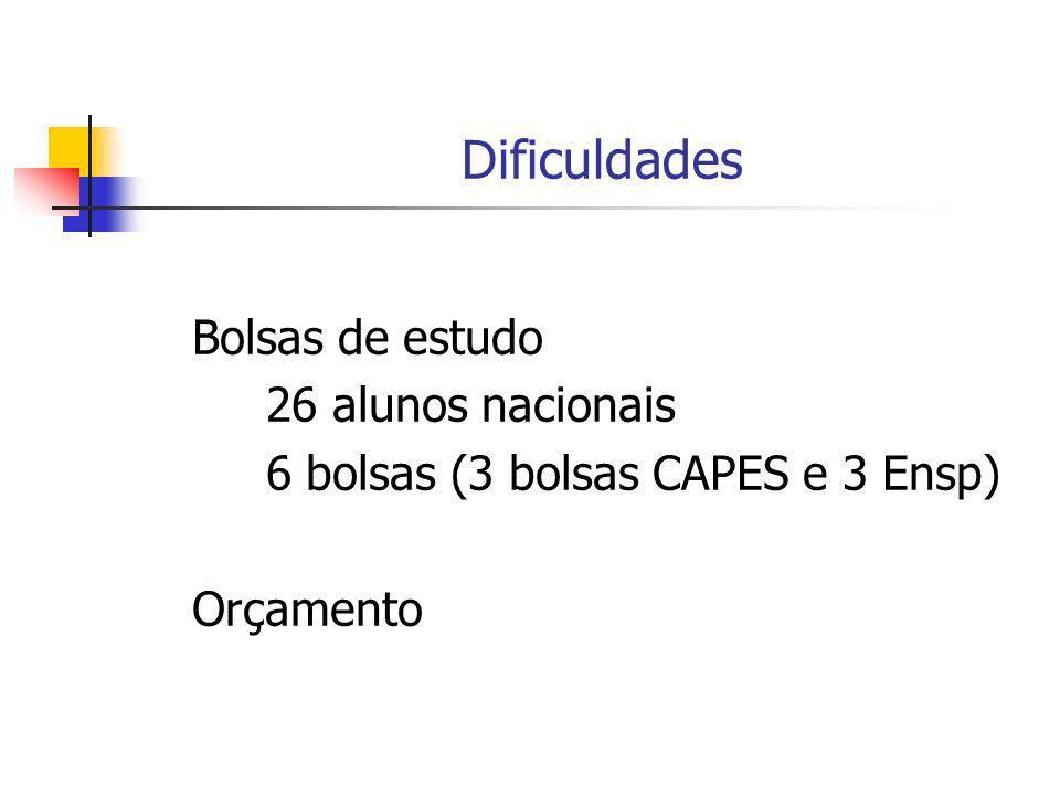 Dificuldades Bolsas de estudo 26 alunos nacionais 6 bolsas (3 bolsas CAPES e 3 Ensp) Orçamento