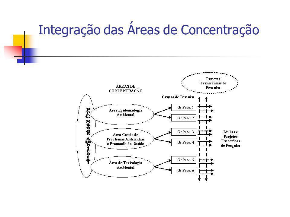 Integração das Áreas de Concentração