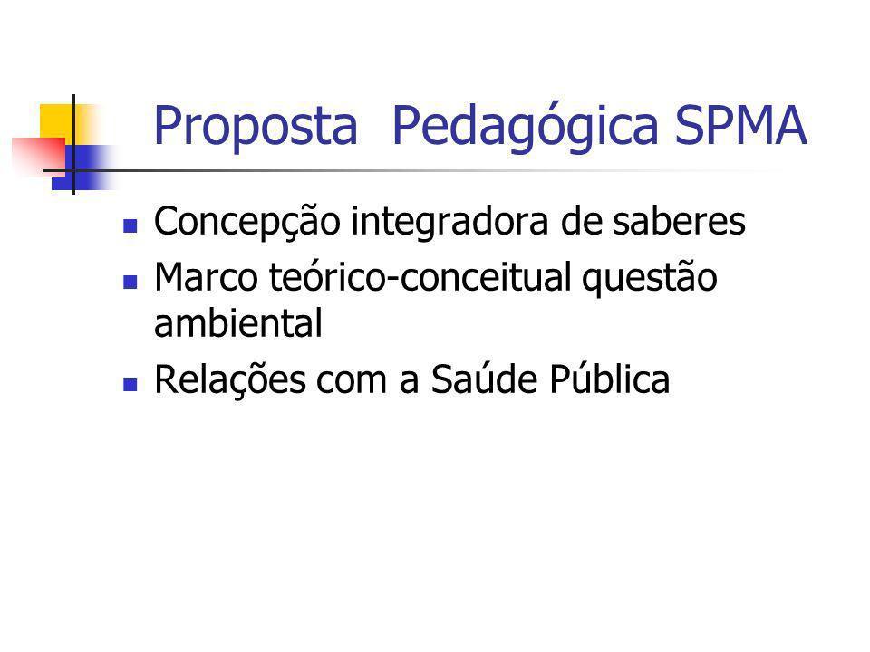 Proposta Pedagógica SPMA Concepção integradora de saberes Marco teórico-conceitual questão ambiental Relações com a Saúde Pública