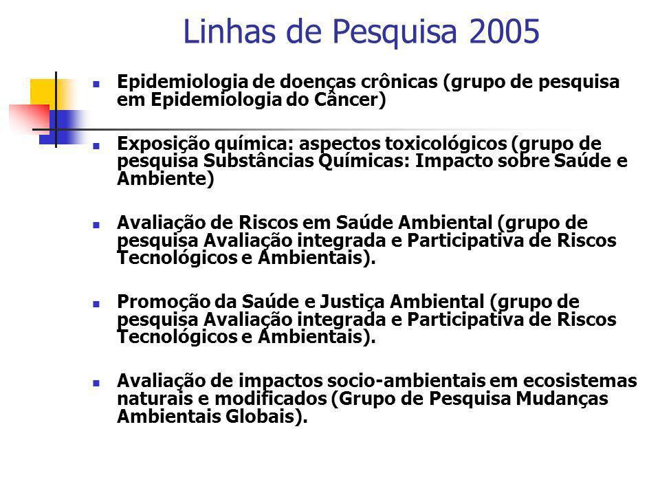 Linhas de Pesquisa 2005 Epidemiologia de doenças crônicas (grupo de pesquisa em Epidemiologia do Câncer) Exposição química: aspectos toxicológicos (gr