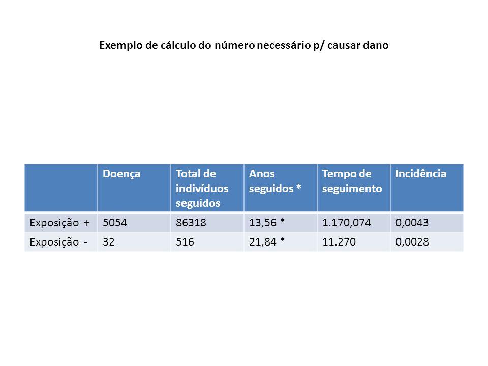 Exemplo de cálculo do número necessário p/ causar dano DoençaTotal de indivíduos seguidos Anos seguidos * Tempo de seguimento Incidência Exposição +50