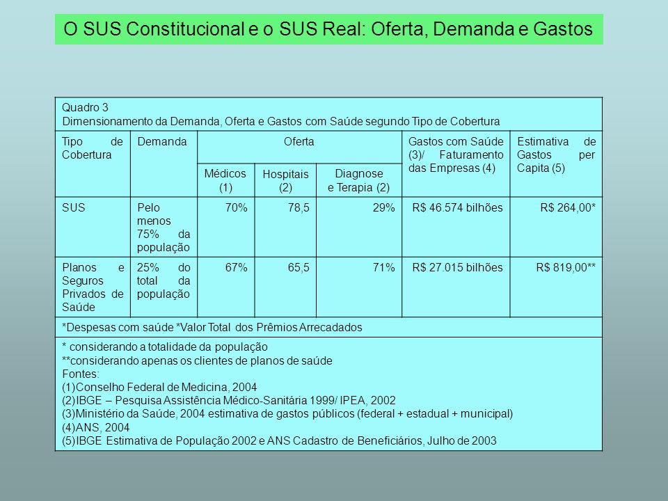 O SUS Constitucional e o SUS Real: Financiamento Tabela 1 Estimativa dos Gastos com Saúde segundo Fontes Públicas e Privadas Brasil, 2002- 2003 em milhões de Reais Fontes em milhões de R$% % do PIB**** IG Impostos Gerais e Contribuições Sociais* 46.574 41,23,5 União24.737 53,1 Estados10.078 21,6 Municípios11.759 25,2 PPSPPS Planos Privados de Saúde**25.063 22,21,9 Gastos das Famílias14.069 56,1 Gastos das Empresas10.994 43,9 Empregadoras DDesembolso Direto*** 41.336 36,63,1 Total 112.973100 8,6