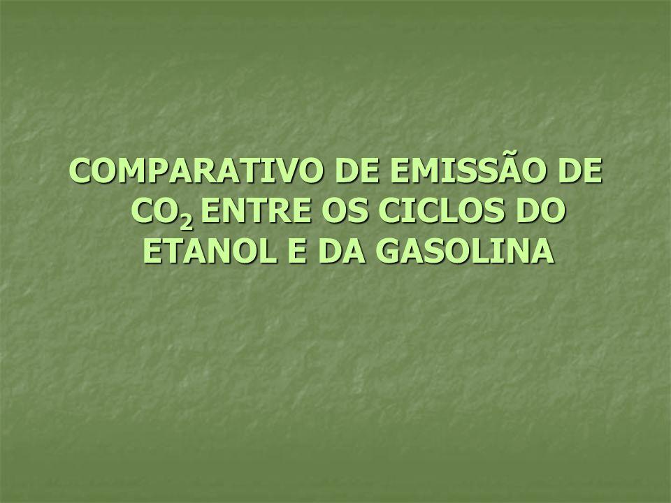 COMPARATIVO DE EMISSÃO DE CO 2 ENTRE OS CICLOS DO ETANOL E DA GASOLINA