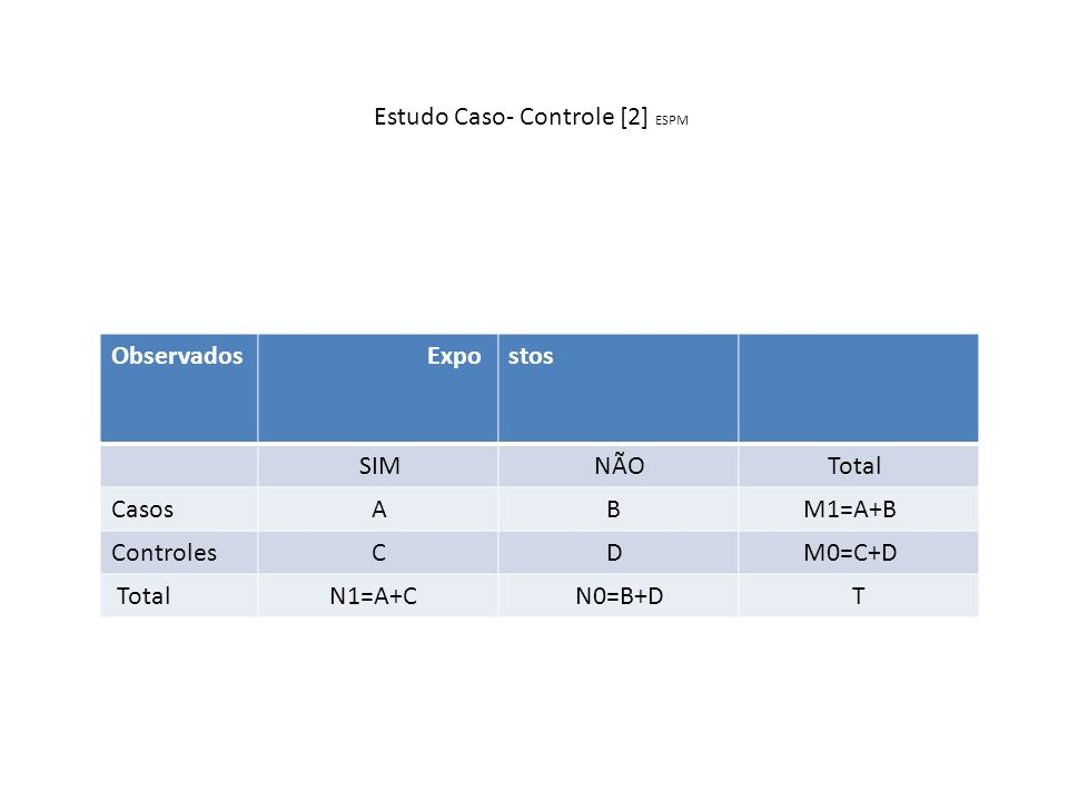 Estudo Caso- Controle [3] N1,N0 Nº total de indivíduos[ ou animais] expostos e não expostos, respectivamente M1,M0 Nº total de indivíduos[ ou animais] caso e controle, respectivamente T Nº total de indivíduos[ ou animais] A associação entre a doença e a exposição ao fator vem determinada por um parâmetro a razão de chance (Odds Ratio)-[OR ] que se calcula a partir de uma tabela de contingência de 2X2 e como se mostra na formula : A / C A.