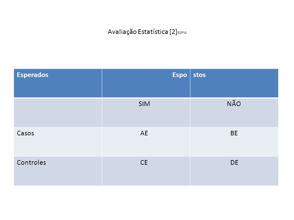 Avaliação Estatística[3] AE Nº esperado de casos exposto = M1.N1/T BE Nº esperado de casos não exposto = M1.N0/T CE Nº esperado de controles expostos = M0.N1/T DE Nº esper4ado de controles não expostos = M0.N0/T 2- Intervalo de confiança de OR : : Demonstrar se OR difere significativamente de 1 ou não, para isso se define normalmente o intervalo de confiança (IC) para OR.