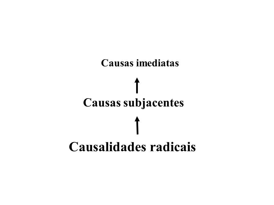 Causalidades radicais Causas subjacentes Causas imediatas