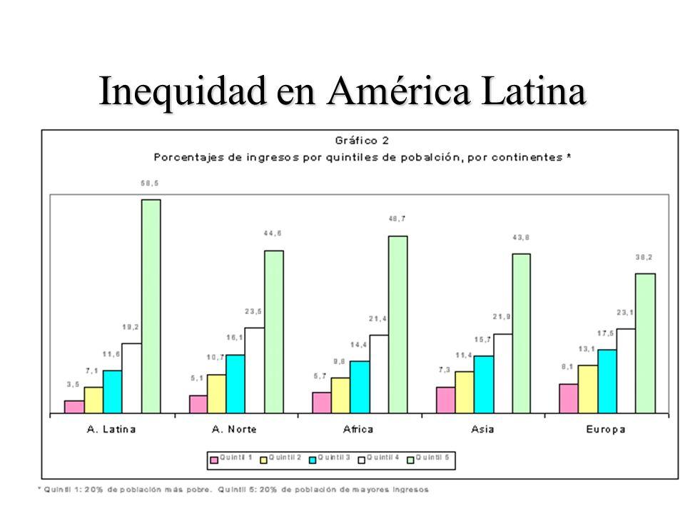 Inequidad en América Latina