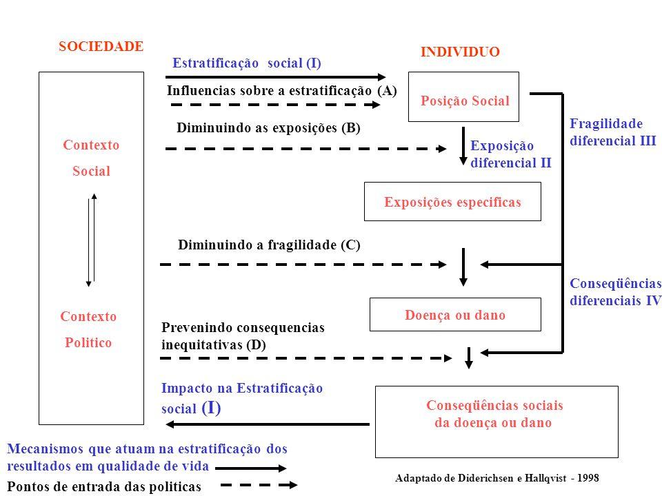 Exposições especificas Doença ou dano Conseqüências sociais da doença ou dano Estratificação social (I) Influencias sobre a estratificação (A) Posição Social Diminuindo as exposições (B) Diminuindo a fragilidade (C) INDIVIDUO SOCIEDADE Contexto Social Contexto Politico Prevenindo consequencias inequitativas (D) Impacto na Estratificação social (I) Fragilidade diferencial III Conseqüências diferenciais IV Adaptado de Diderichsen e Hallqvist - 1998 Exposição diferencial II Mecanismos que atuam na estratificação dos resultados em qualidade de vida Pontos de entrada das politicas