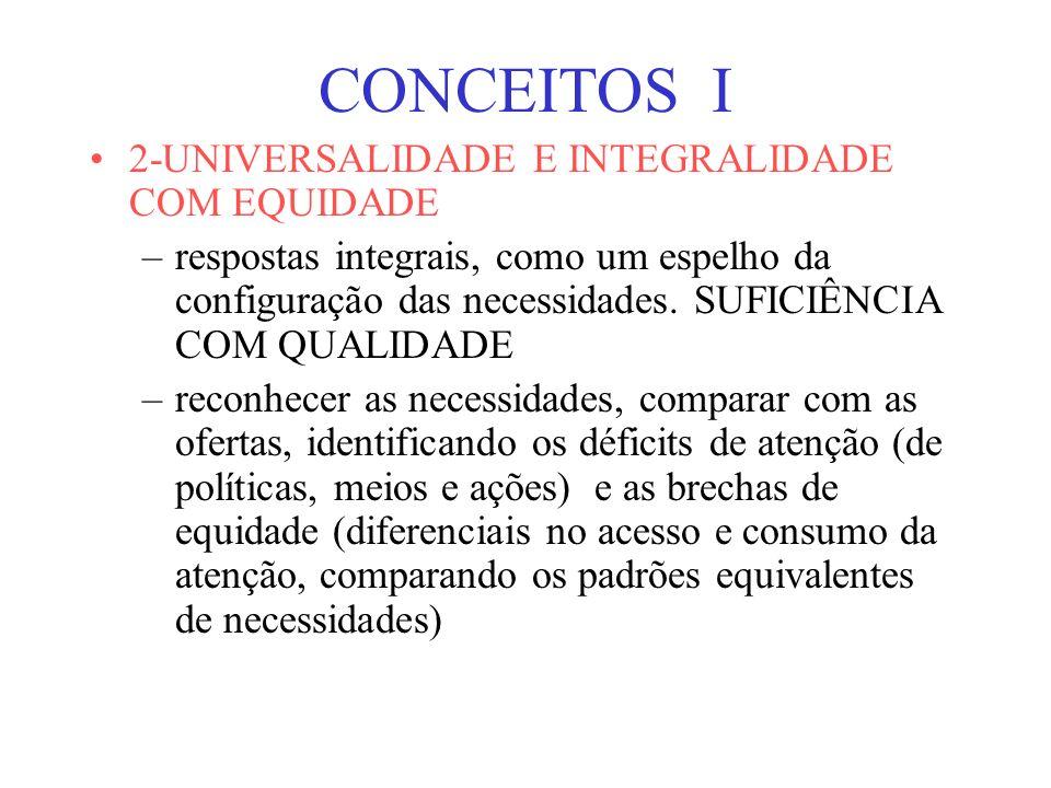 CONCEITOS I 2-UNIVERSALIDADE E INTEGRALIDADE COM EQUIDADE –respostas integrais, como um espelho da configuração das necessidades.