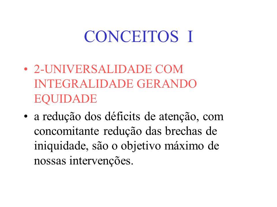 CONCEITOS I 2-UNIVERSALIDADE COM INTEGRALIDADE GERANDO EQUIDADE a redução dos déficits de atenção, com concomitante redução das brechas de iniquidade, são o objetivo máximo de nossas intervenções.