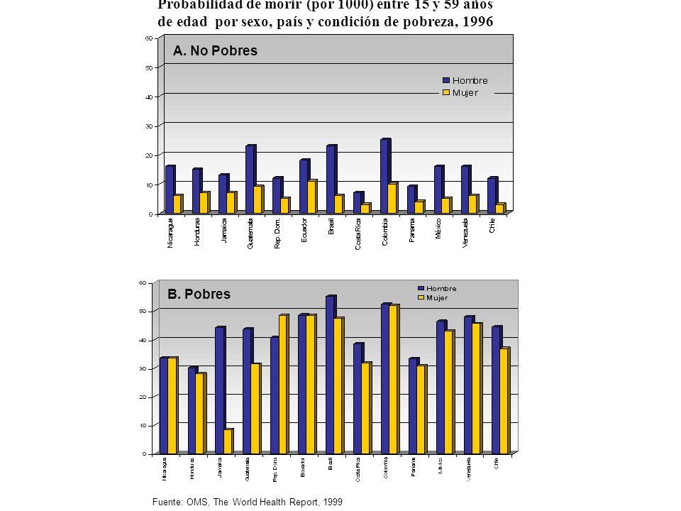 Probabilidad de morir (por 1000) entre 15 y 59 años de edad por sexo, país y condición de pobreza, 1996 B.