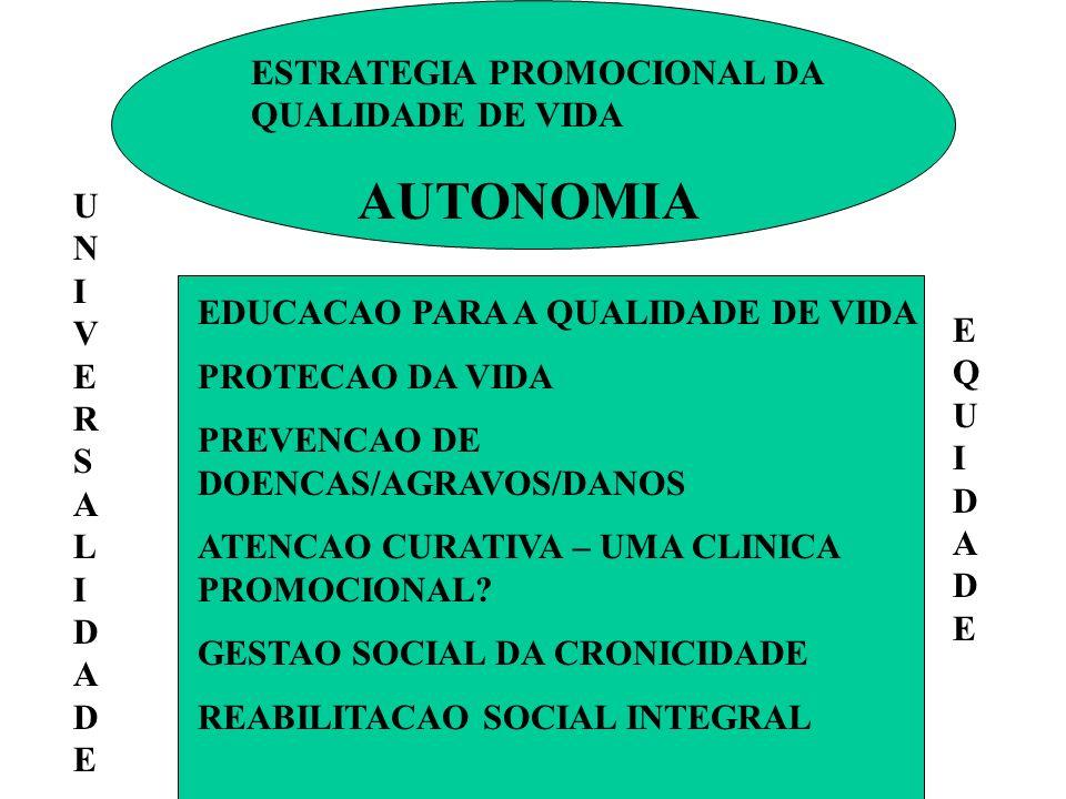ESTRATEGIA PROMOCIONAL DA QUALIDADE DE VIDA AUTONOMIA EDUCACAO PARA A QUALIDADE DE VIDA PROTECAO DA VIDA PREVENCAO DE DOENCAS/AGRAVOS/DANOS ATENCAO CURATIVA – UMA CLINICA PROMOCIONAL.