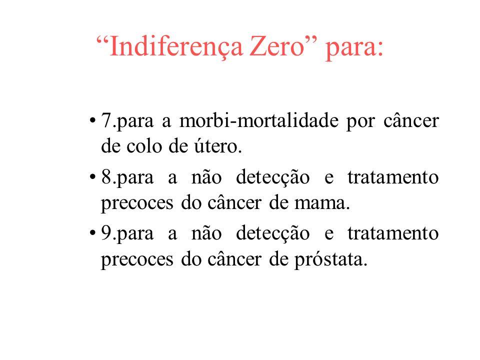 Indiferença Zero para: 7.para a morbi-mortalidade por câncer de colo de útero.