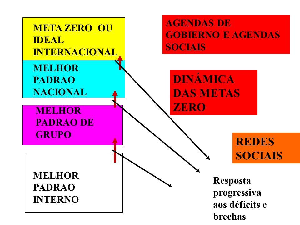 META ZERO OU IDEAL INTERNACIONAL MELHOR PADRAO NACIONAL MELHOR PADRAO DE GRUPO MELHOR PADRAO INTERNO DINÁMICA DAS METAS ZERO Resposta progressiva aos déficits e brechas AGENDAS DE GOBIERNO E AGENDAS SOCIAIS REDES SOCIAIS