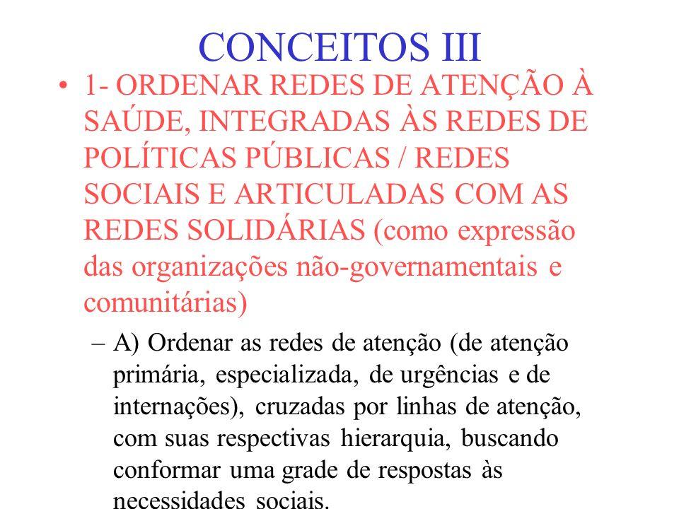 CONCEITOS III 1- ORDENAR REDES DE ATENÇÃO À SAÚDE, INTEGRADAS ÀS REDES DE POLÍTICAS PÚBLICAS / REDES SOCIAIS E ARTICULADAS COM AS REDES SOLIDÁRIAS (como expressão das organizações não-governamentais e comunitárias) –A) Ordenar as redes de atenção (de atenção primária, especializada, de urgências e de internações), cruzadas por linhas de atenção, com suas respectivas hierarquia, buscando conformar uma grade de respostas às necessidades sociais.