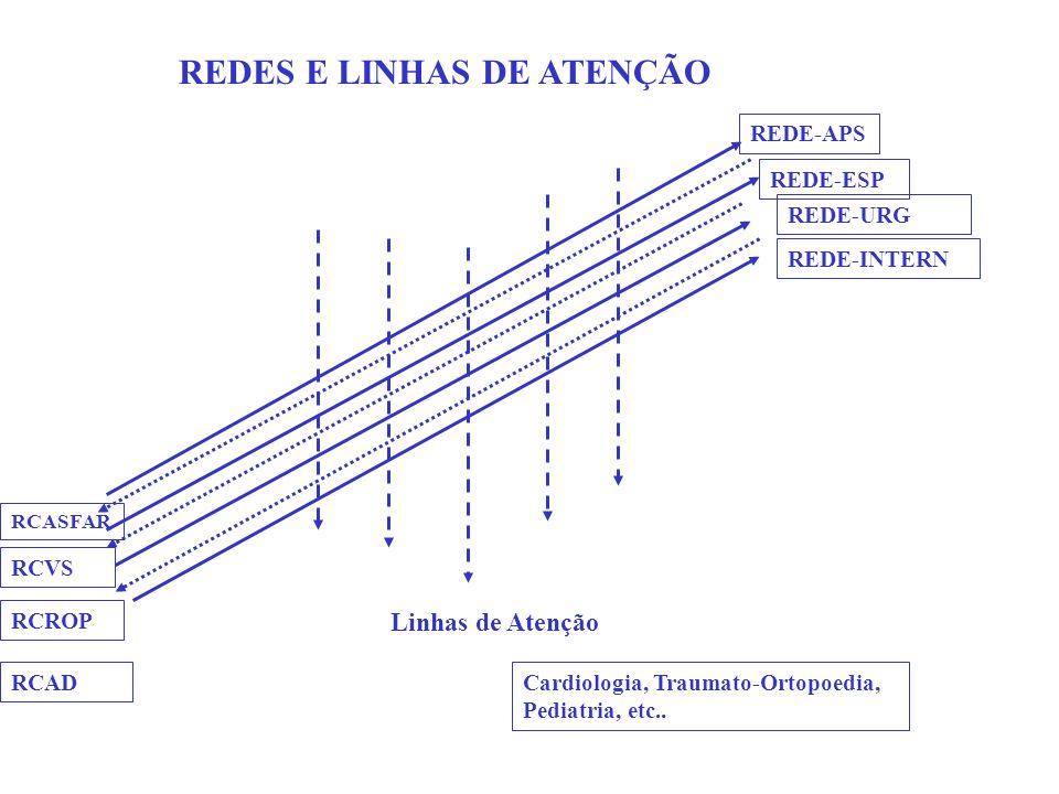 REDE-APS REDE-ESP REDE-URG REDE-INTERN RCASFAR Linhas de Atenção REDES E LINHAS DE ATENÇÃO RCVS RCROP Cardiologia, Traumato-Ortopoedia, Pediatria, etc..