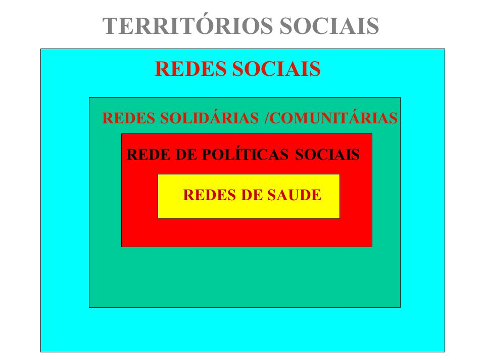 REDES DE SAUDE REDE DE POLÍTICAS SOCIAIS REDES SOLIDÁRIAS /COMUNITÁRIAS REDES SOCIAIS TERRITÓRIOS SOCIAIS