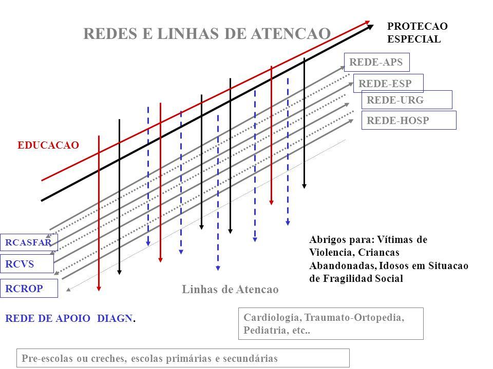 REDE-APS REDE-ESP REDE-URG REDE-HOSP RCASFAR Linhas de Atencao REDES E LINHAS DE ATENCAO RCVS RCROP Cardiologia, Traumato-Ortopedia, Pediatria, etc..