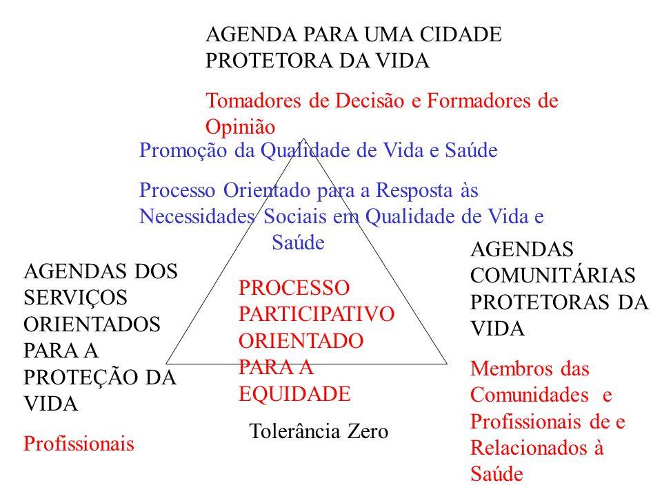 AGENDA PARA UMA CIDADE PROTETORA DA VIDA Tomadores de Decisão e Formadores de Opinião AGENDAS DOS SERVIÇOS ORIENTADOS PARA A PROTEÇÃO DA VIDA Profissionais AGENDAS COMUNITÁRIAS PROTETORAS DA VIDA Membros das Comunidades e Profissionais de e Relacionados à Saúde PROCESSO PARTICIPATIVO ORIENTADO PARA A EQUIDADE Promoção da Qualidade de Vida e Saúde Processo Orientado para a Resposta às Necessidades Sociais em Qualidade de Vida e Saúde Tolerância Zero