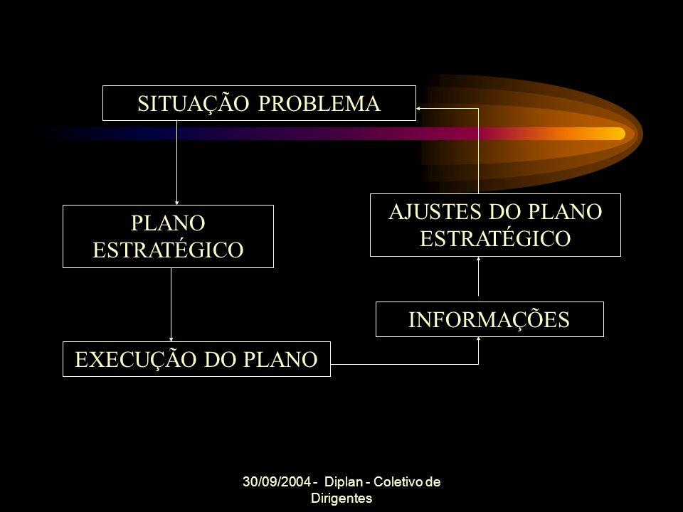30/09/2004 - Diplan - Coletivo de Dirigentes SITUAÇÃO PROBLEMA PLANO ESTRATÉGICO EXECUÇÃO DO PLANO INFORMAÇÕES AJUSTES DO PLANO ESTRATÉGICO