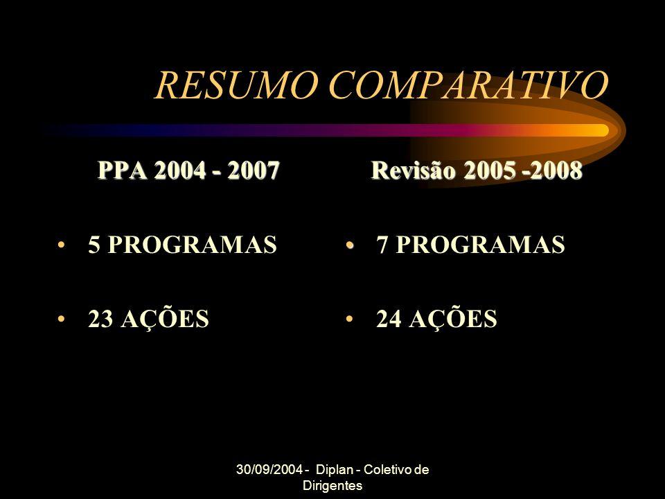 30/09/2004 - Diplan - Coletivo de Dirigentes RESUMO COMPARATIVO PPA 2004 - 2007 5 PROGRAMAS 23 AÇÕES Revisão 2005 -2008 7 PROGRAMAS 24 AÇÕES