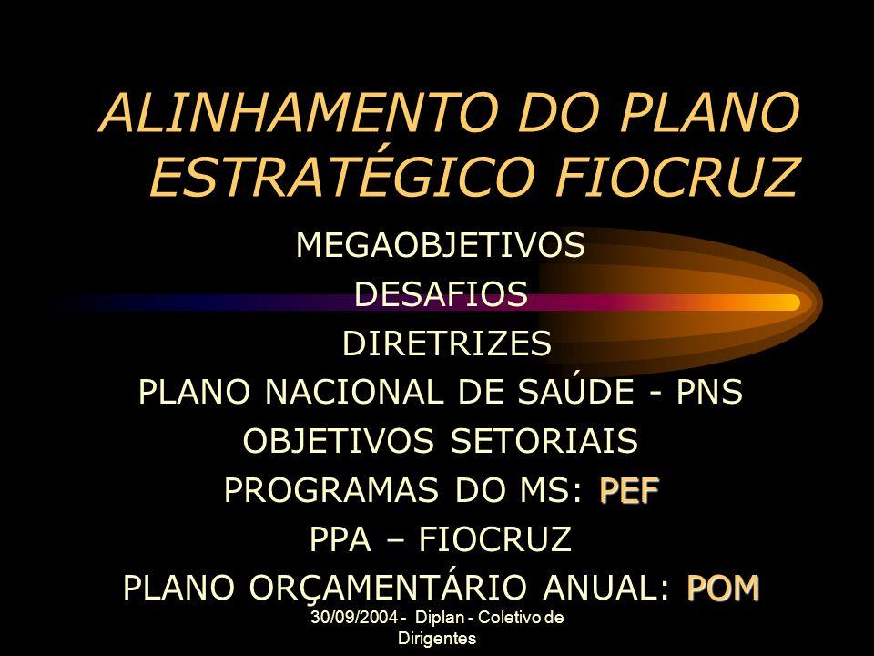30/09/2004 - Diplan - Coletivo de Dirigentes ALINHAMENTO DO PLANO ESTRATÉGICO FIOCRUZ MEGAOBJETIVOS DESAFIOS DIRETRIZES PLANO NACIONAL DE SAÚDE - PNS OBJETIVOS SETORIAIS PEF PROGRAMAS DO MS: PEF PPA – FIOCRUZ POM PLANO ORÇAMENTÁRIO ANUAL: POM
