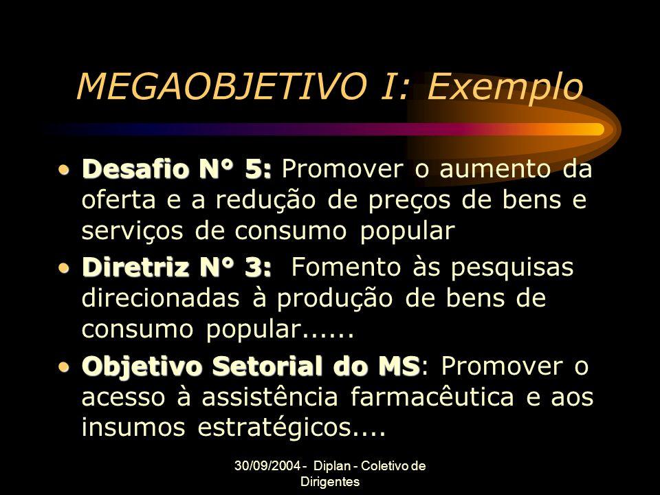 30/09/2004 - Diplan - Coletivo de Dirigentes MEGAOBJETIVO I: Exemplo Desafio N° 5:Desafio N° 5: Promover o aumento da oferta e a redução de preços de