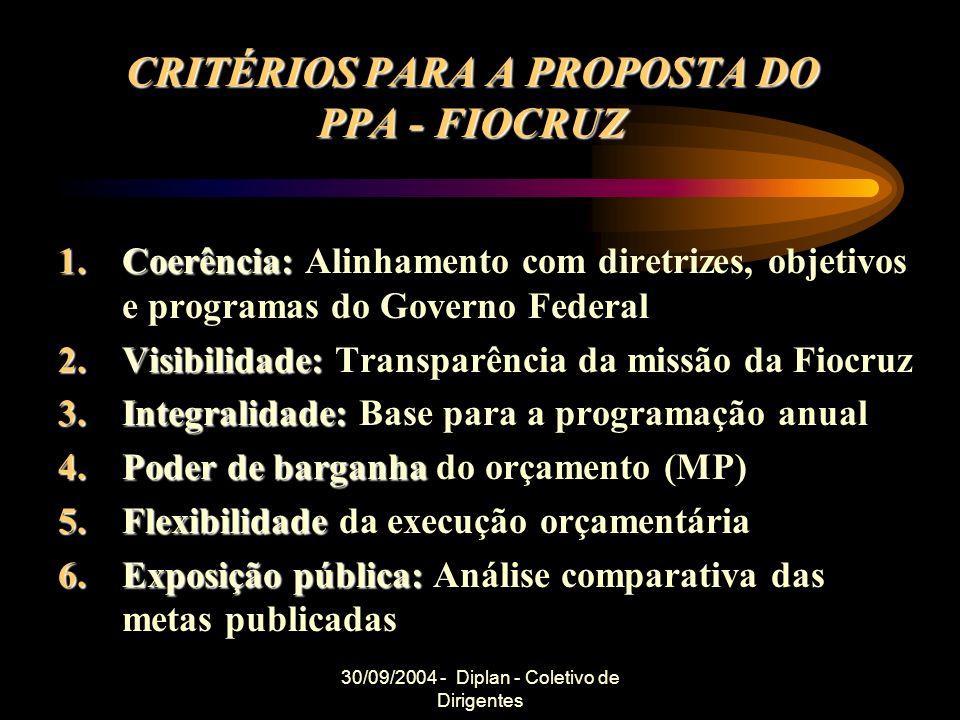 30/09/2004 - Diplan - Coletivo de Dirigentes CRITÉRIOS PARA A PROPOSTA DO PPA - FIOCRUZ 1.Coerência: 1.Coerência: Alinhamento com diretrizes, objetivo