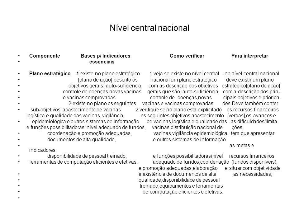 Nível central nacional Componente Bases p/ Indicadores Como verificar Para interpretar essenciais Plano estratégico 1.existe no plano estratégico 1.ve