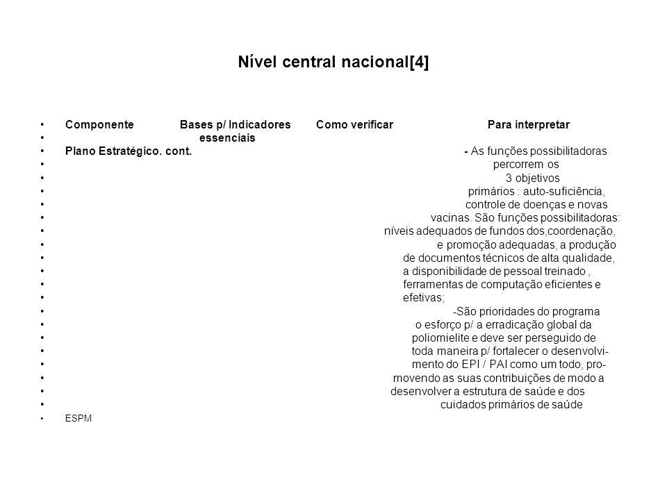 Nível central nacional[4] Componente Bases p/ Indicadores Como verificar Para interpretar essenciais Plano Estratégico. cont. - As funções possibilita