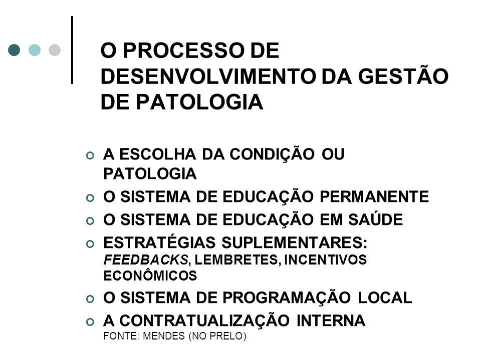 O PROCESSO DE DESENVOLVIMENTO DA GESTÃO DE PATOLOGIA A ESCOLHA DA CONDIÇÃO OU PATOLOGIA O SISTEMA DE EDUCAÇÃO PERMANENTE O SISTEMA DE EDUCAÇÃO EM SAÚD