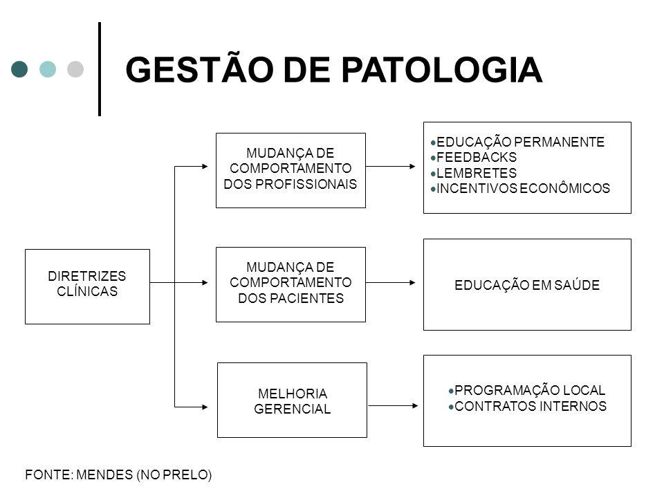 GESTÃO DE PATOLOGIA DIRETRIZES CLÍNICAS MUDANÇA DE COMPORTAMENTO DOS PROFISSIONAIS MUDANÇA DE COMPORTAMENTO DOS PACIENTES MELHORIA GERENCIAL EDUCAÇÃO