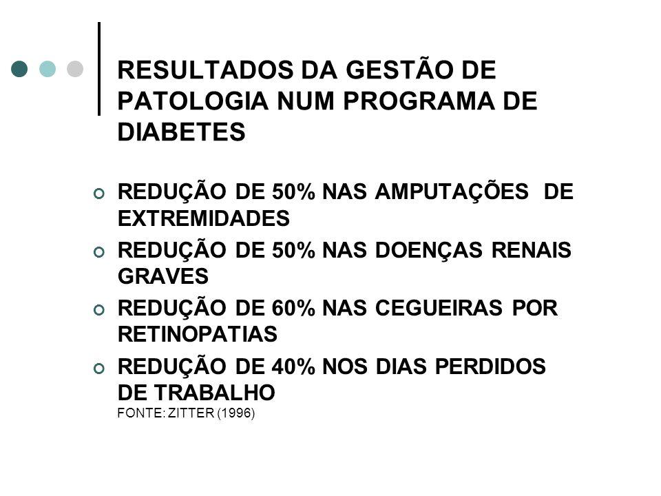 RESULTADOS DA GESTÃO DE PATOLOGIA NUM PROGRAMA DE DIABETES REDUÇÃO DE 50% NAS AMPUTAÇÕES DE EXTREMIDADES REDUÇÃO DE 50% NAS DOENÇAS RENAIS GRAVES REDU
