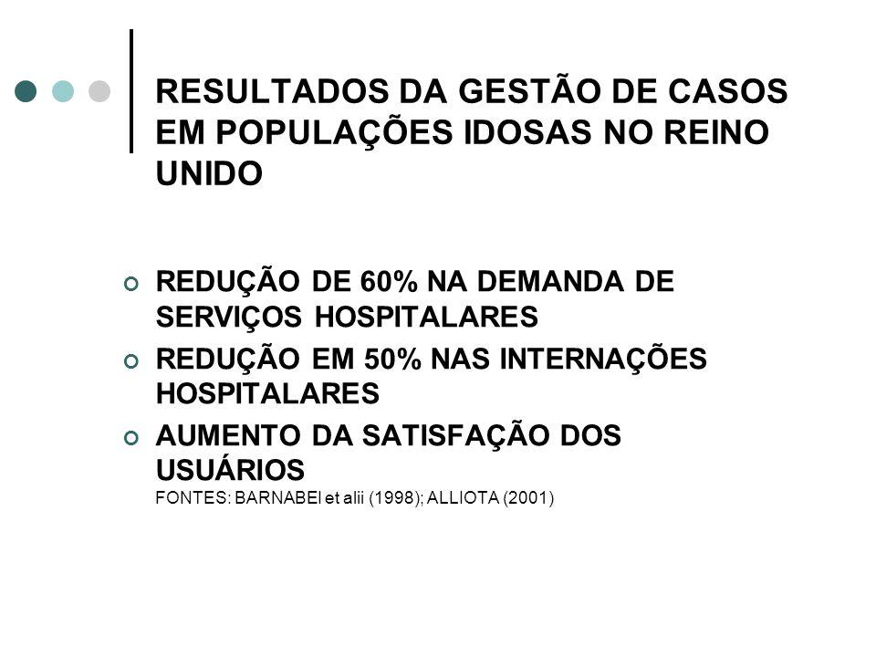 RESULTADOS DA GESTÃO DE CASOS EM POPULAÇÕES IDOSAS NO REINO UNIDO REDUÇÃO DE 60% NA DEMANDA DE SERVIÇOS HOSPITALARES REDUÇÃO EM 50% NAS INTERNAÇÕES HO