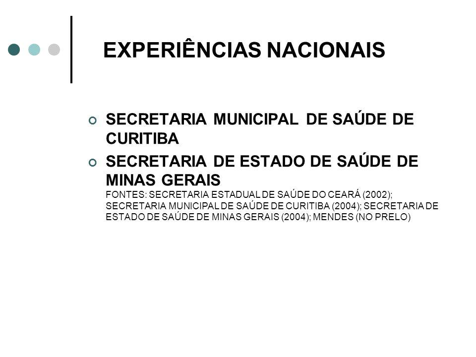 EXPERIÊNCIAS NACIONAIS SECRETARIA MUNICIPAL DE SAÚDE DE CURITIBA SECRETARIA DE ESTADO DE SAÚDE DE MINAS GERAIS FONTES: SECRETARIA ESTADUAL DE SAÚDE DO