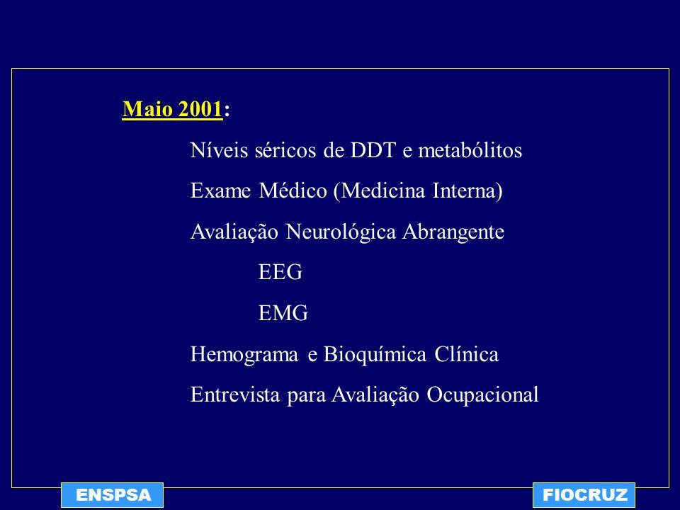 ENSPSAFIOCRUZ Maio 2001: Níveis séricos de DDT e metabólitos Exame Médico (Medicina Interna) Avaliação Neurológica Abrangente EEG EMG Hemograma e Bioq