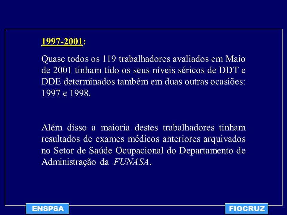 ENSPSAFIOCRUZ 1997-2001: Quase todos os 119 trabalhadores avaliados em Maio de 2001 tinham tido os seus níveis séricos de DDT e DDE determinados també