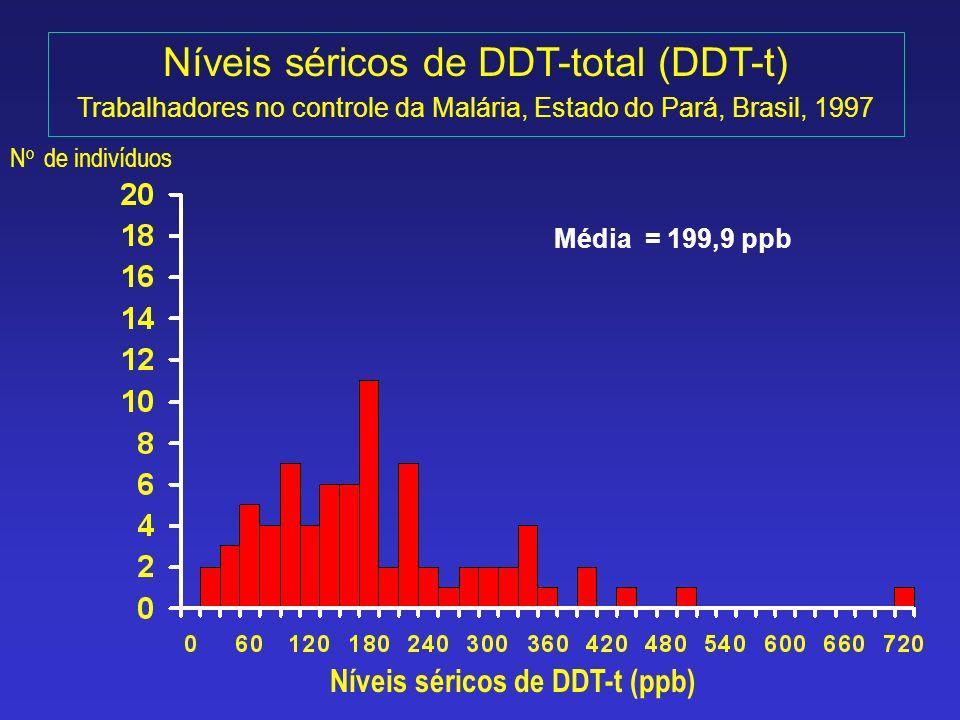 Níveis séricos de DDT-total (DDT-t) Trabalhadores no controle da Malária, Estado do Pará, Brasil, 1997 N o de indivíduos Níveis séricos de DDT-t (ppb)