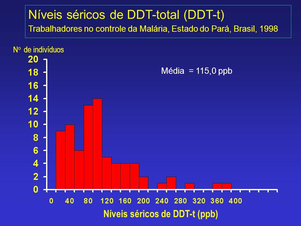 Níveis séricos de DDT-total (DDT-t) Trabalhadores no controle da Malária, Estado do Pará, Brasil, 1998 N o de indivíduos Níveis séricos de DDT-t (ppb)