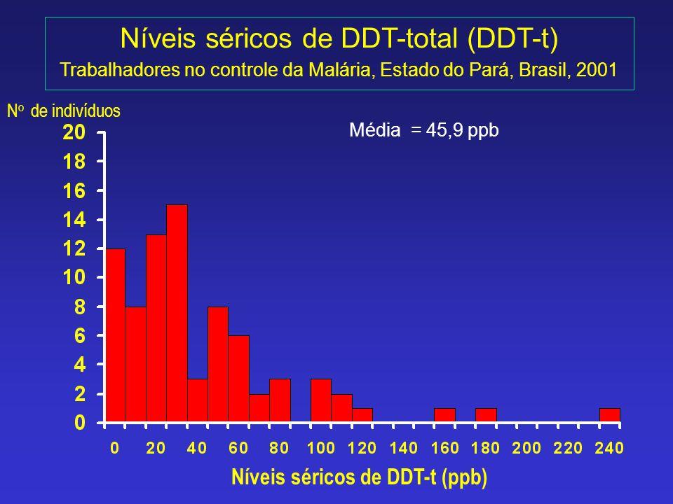 Níveis séricos de DDT-total (DDT-t) Trabalhadores no controle da Malária, Estado do Pará, Brasil, 2001 N o de indivíduos Níveis séricos de DDT-t (ppb)