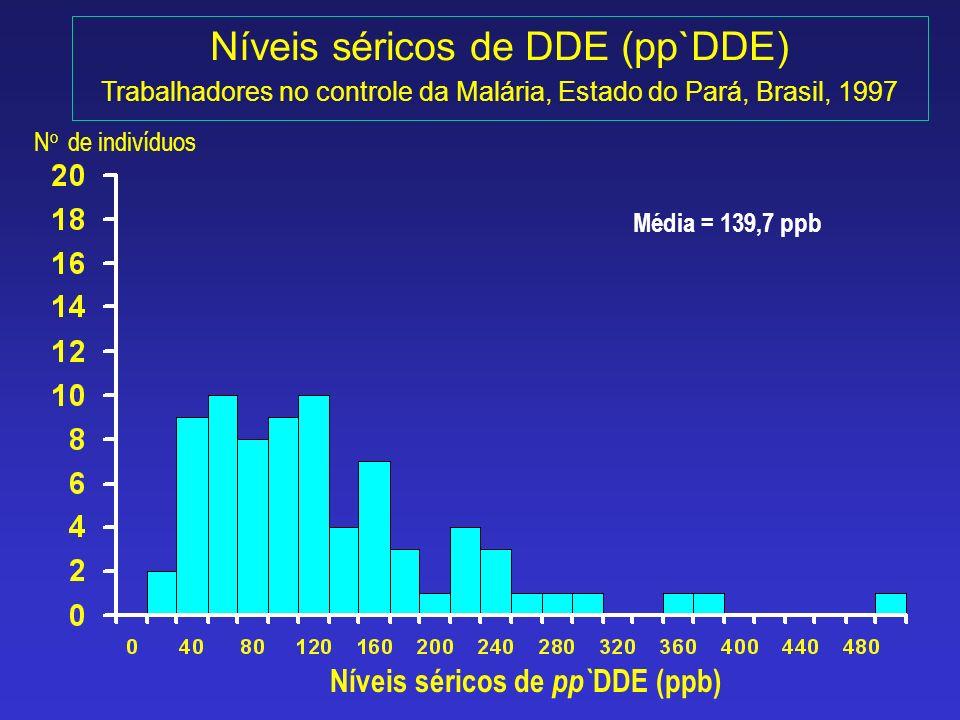 Níveis séricos de DDE (pp`DDE) Trabalhadores no controle da Malária, Estado do Pará, Brasil, 1997 Níveis séricos de pp` DDE (ppb) Média = 139,7 ppb N