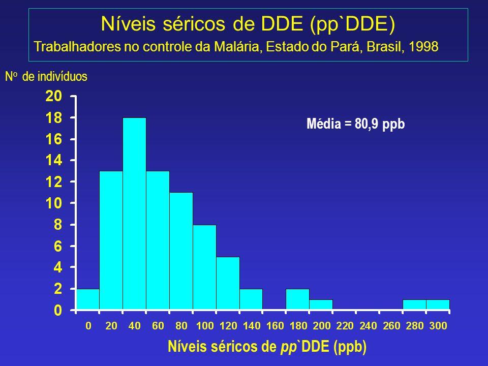 Níveis séricos de DDE (pp`DDE) Trabalhadores no controle da Malária, Estado do Pará, Brasil, 1998 N o de indivíduos Níveis séricos de pp `DDE (ppb) Mé