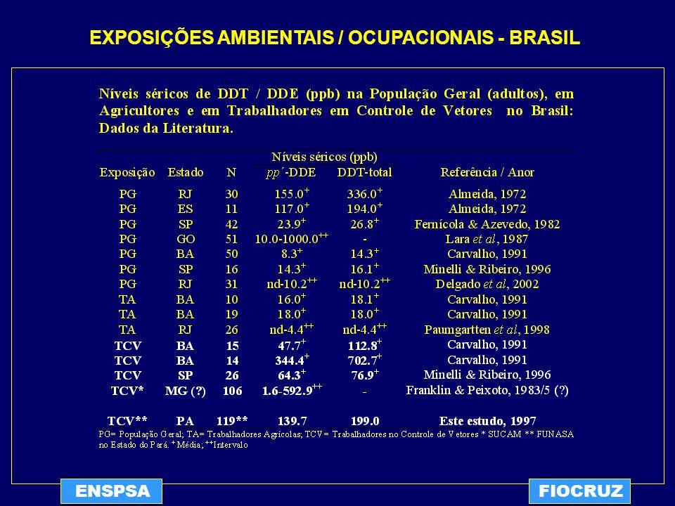 ENSPSAFIOCRUZ EXPOSIÇÕES AMBIENTAIS / OCUPACIONAIS - BRASIL